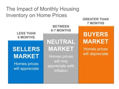 Housing Inventory Impact on Home Prices