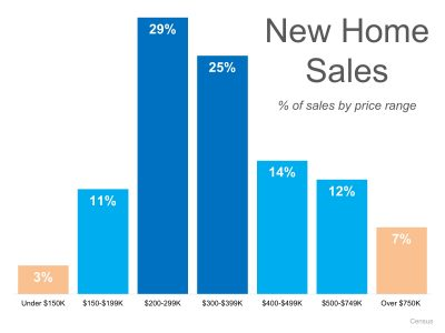 New Home Sales Report